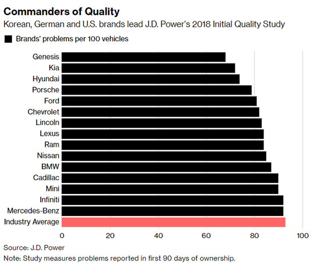 car quality ranking